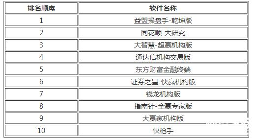股票软件哪个最好用?十大最好用股票软件排行榜